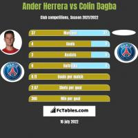 Ander Herrera vs Colin Dagba h2h player stats