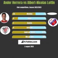 Ander Herrera vs Albert-Nicolas Lottin h2h player stats