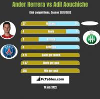 Ander Herrera vs Adil Aouchiche h2h player stats