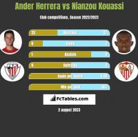 Ander Herrera vs Nianzou Kouassi h2h player stats