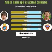 Ander Iturraspe vs Adrian Embarba h2h player stats