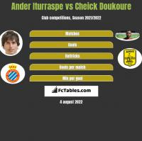Ander Iturraspe vs Cheick Doukoure h2h player stats