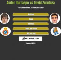 Ander Iturraspe vs David Zurutuza h2h player stats