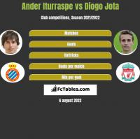 Ander Iturraspe vs Diogo Jota h2h player stats