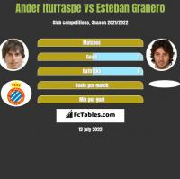 Ander Iturraspe vs Esteban Granero h2h player stats