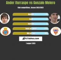 Ander Iturraspe vs Gonzalo Melero h2h player stats