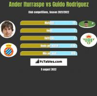 Ander Iturraspe vs Guido Rodriguez h2h player stats