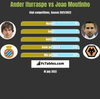 Ander Iturraspe vs Joao Moutinho h2h player stats