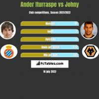 Ander Iturraspe vs Johny h2h player stats