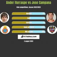 Ander Iturraspe vs Jose Campana h2h player stats