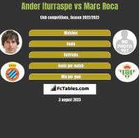 Ander Iturraspe vs Marc Roca h2h player stats