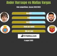 Ander Iturraspe vs Matias Vargas h2h player stats