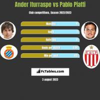 Ander Iturraspe vs Pablo Piatti h2h player stats