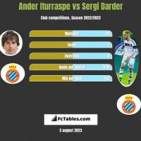 Ander Iturraspe vs Sergi Darder h2h player stats