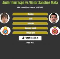 Ander Iturraspe vs Victor Sanchez Mata h2h player stats