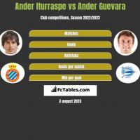 Ander Iturraspe vs Ander Guevara h2h player stats