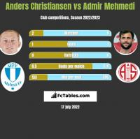 Anders Christiansen vs Admir Mehmedi h2h player stats