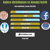 Anders Christiansen vs Amedej Vetrih h2h player stats