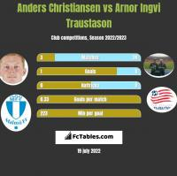 Anders Christiansen vs Arnor Ingvi Traustason h2h player stats