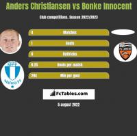 Anders Christiansen vs Bonke Innocent h2h player stats