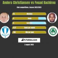 Anders Christiansen vs Fouad Bachirou h2h player stats