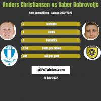 Anders Christiansen vs Gaber Dobrovoljc h2h player stats