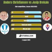 Anders Christiansen vs Josip Brekalo h2h player stats