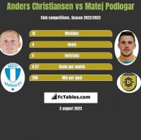 Anders Christiansen vs Matej Podlogar h2h player stats
