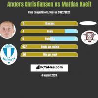Anders Christiansen vs Mattias Kaeit h2h player stats