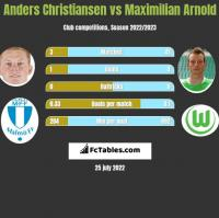 Anders Christiansen vs Maximilian Arnold h2h player stats