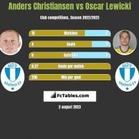 Anders Christiansen vs Oscar Lewicki h2h player stats