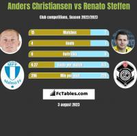 Anders Christiansen vs Renato Steffen h2h player stats