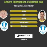Anders Christiansen vs Romain Gall h2h player stats