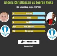 Anders Christiansen vs Soeren Rieks h2h player stats