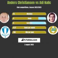 Anders Christiansen vs Adi Nalic h2h player stats