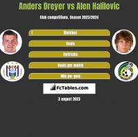 Anders Dreyer vs Alen Halilovic h2h player stats