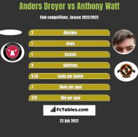 Anders Dreyer vs Anthony Watt h2h player stats