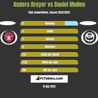 Anders Dreyer vs Daniel Mullen h2h player stats