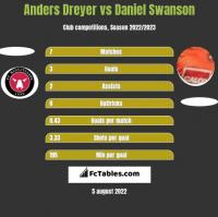 Anders Dreyer vs Daniel Swanson h2h player stats