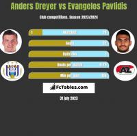 Anders Dreyer vs Evangelos Pavlidis h2h player stats