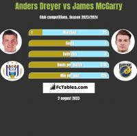 Anders Dreyer vs James McGarry h2h player stats