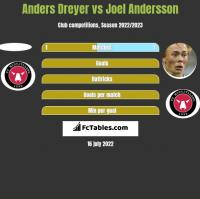 Anders Dreyer vs Joel Andersson h2h player stats