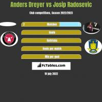 Anders Dreyer vs Josip Radosevic h2h player stats