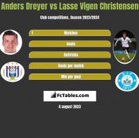 Anders Dreyer vs Lasse Vigen Christensen h2h player stats