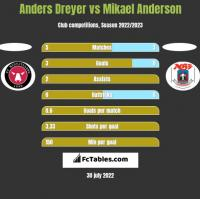 Anders Dreyer vs Mikael Anderson h2h player stats
