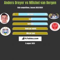Anders Dreyer vs Mitchel van Bergen h2h player stats
