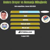 Anders Dreyer vs Nemanja Mihajlovic h2h player stats