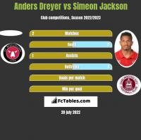 Anders Dreyer vs Simeon Jackson h2h player stats