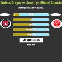 Anders Dreyer vs Jens-Lys Michel Cajuste h2h player stats