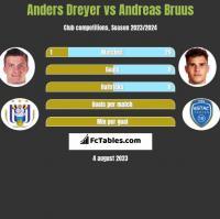Anders Dreyer vs Andreas Bruus h2h player stats